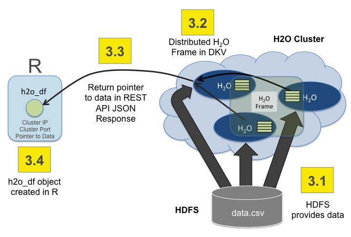 H2O Architecture — H2O 3 10 5 1 documentation